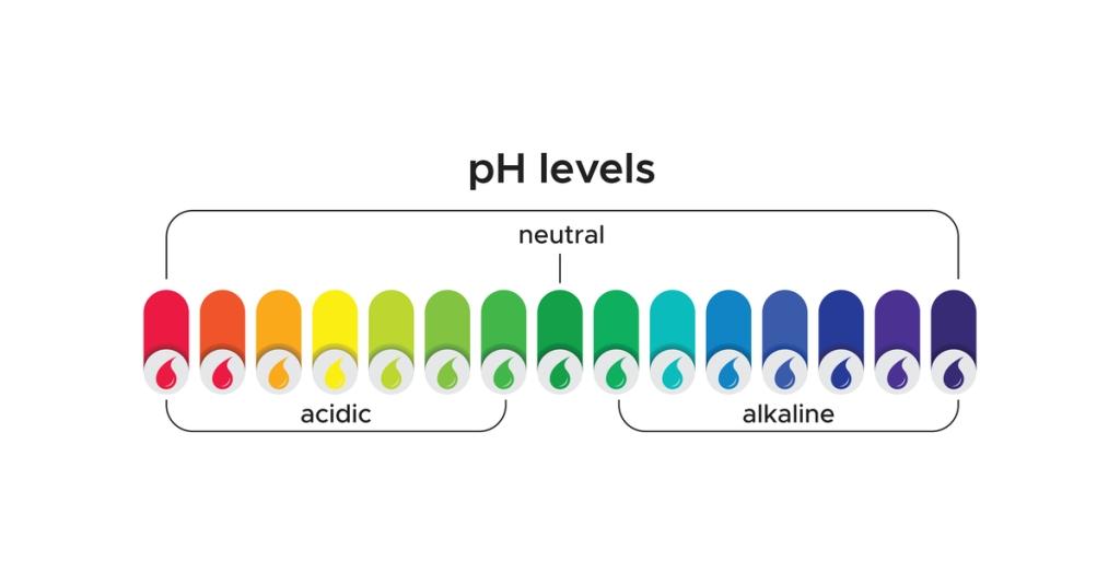 niveles de PH